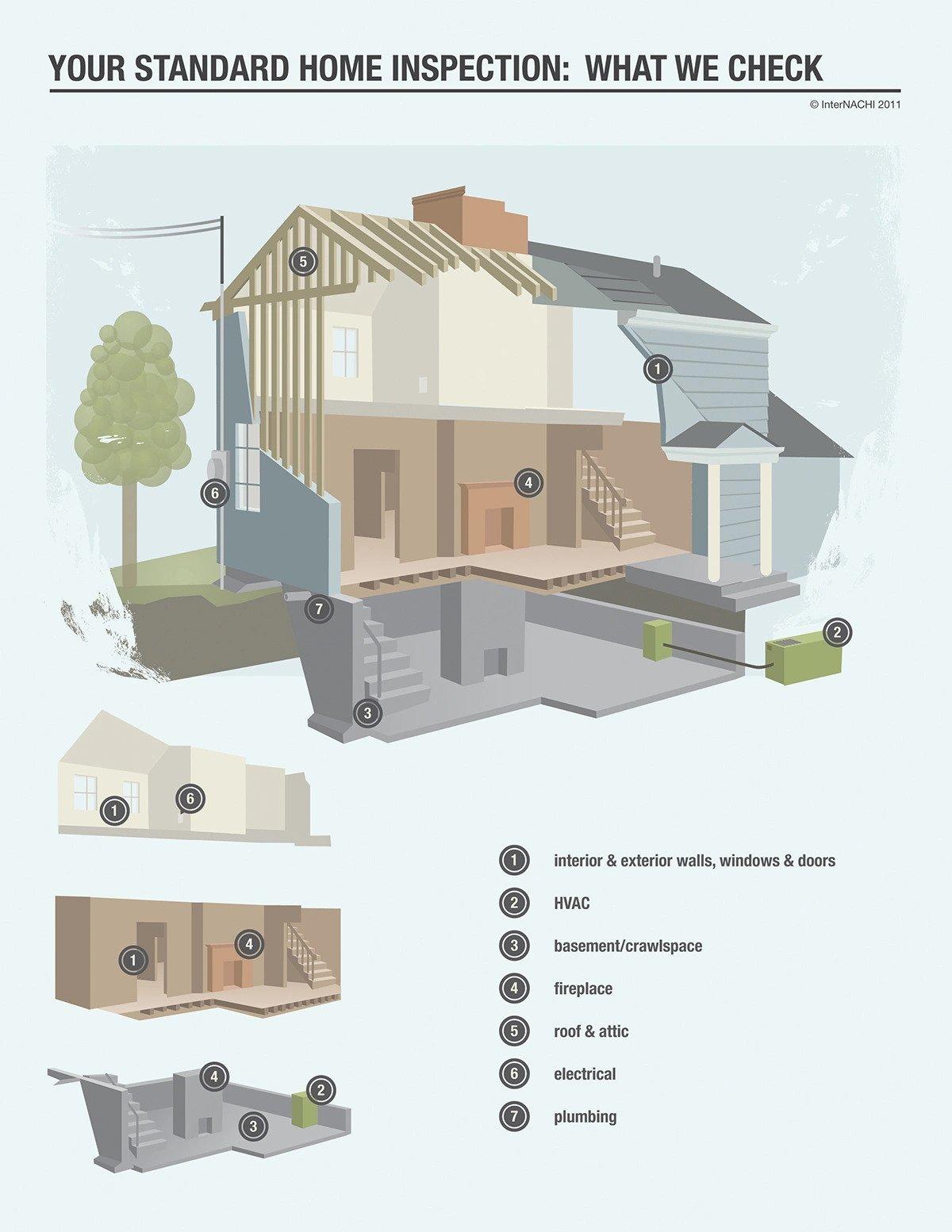 Standard home inspection checklist